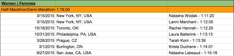 Canadian half-marathon rankings as of Nov. 23