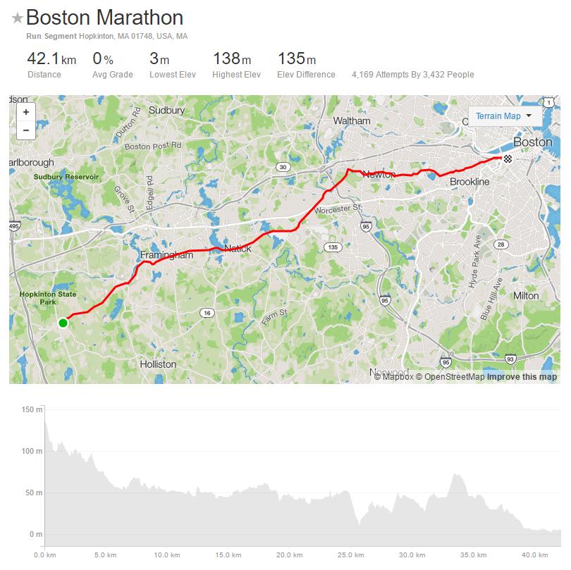 Strava Boston Marathon segment