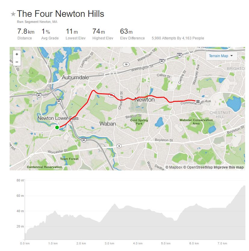 Strava Newton Hills segment