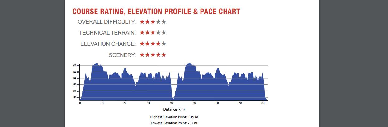 ECSON endurance challenge 50M Elevation